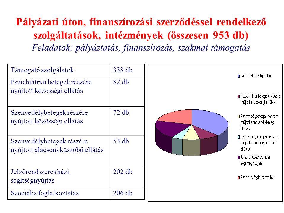 Támogató szolgálatok338 db Pszichiátriai betegek részére nyújtott közösségi ellátás 82 db Szenvedélybetegek részére nyújtott közösségi ellátás 72 db S