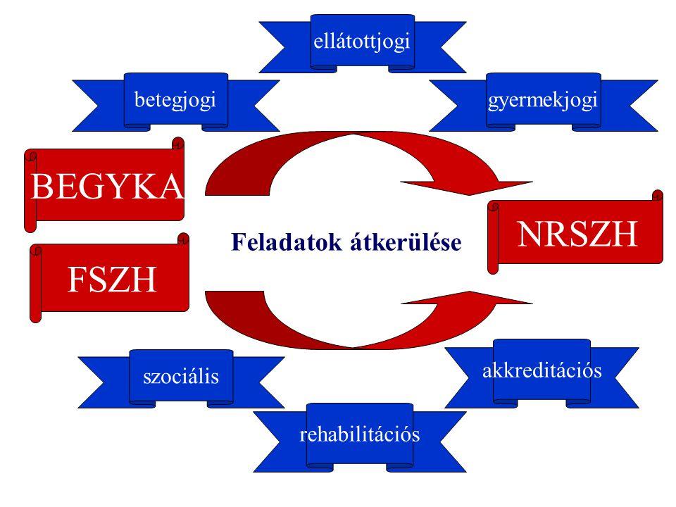 FSZH NRSZH szociális rehabilitációs akkreditációs Feladatok átkerülése BEGYKA betegjogigyermekjogi ellátottjogi