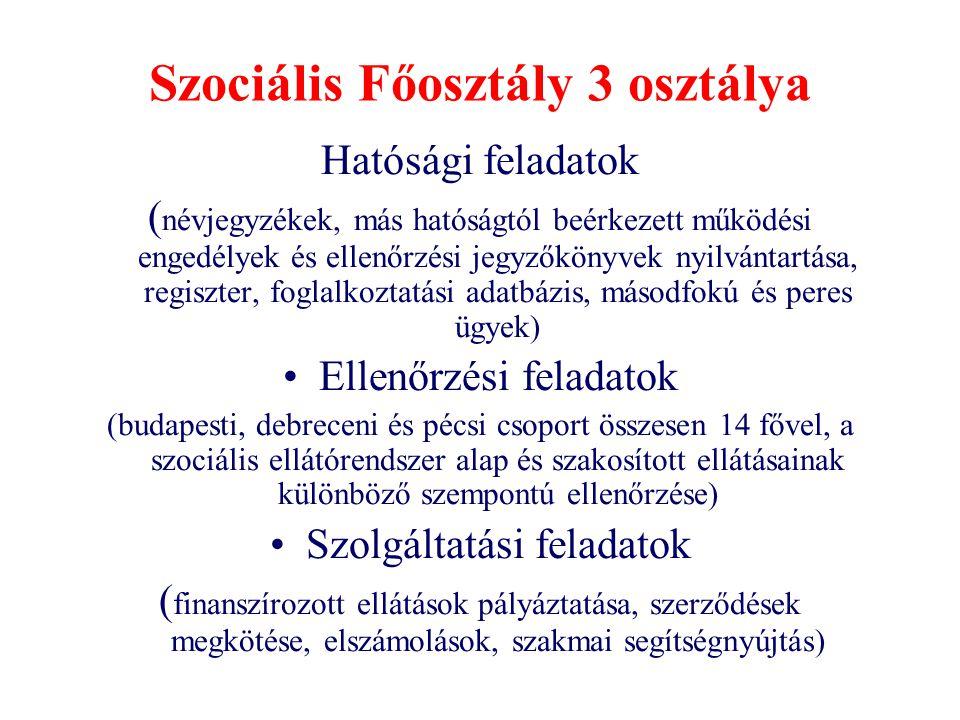 Szociális Főosztály 3 osztálya Hatósági feladatok ( névjegyzékek, más hatóságtól beérkezett működési engedélyek és ellenőrzési jegyzőkönyvek nyilvánta