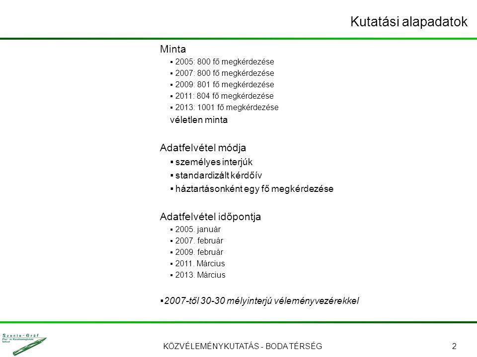 KÖZVÉLEMÉNYKUTATÁS - BODA TÉRSÉG3 A minta megoszlása települések szerint Az adatokat az RHK Kft.
