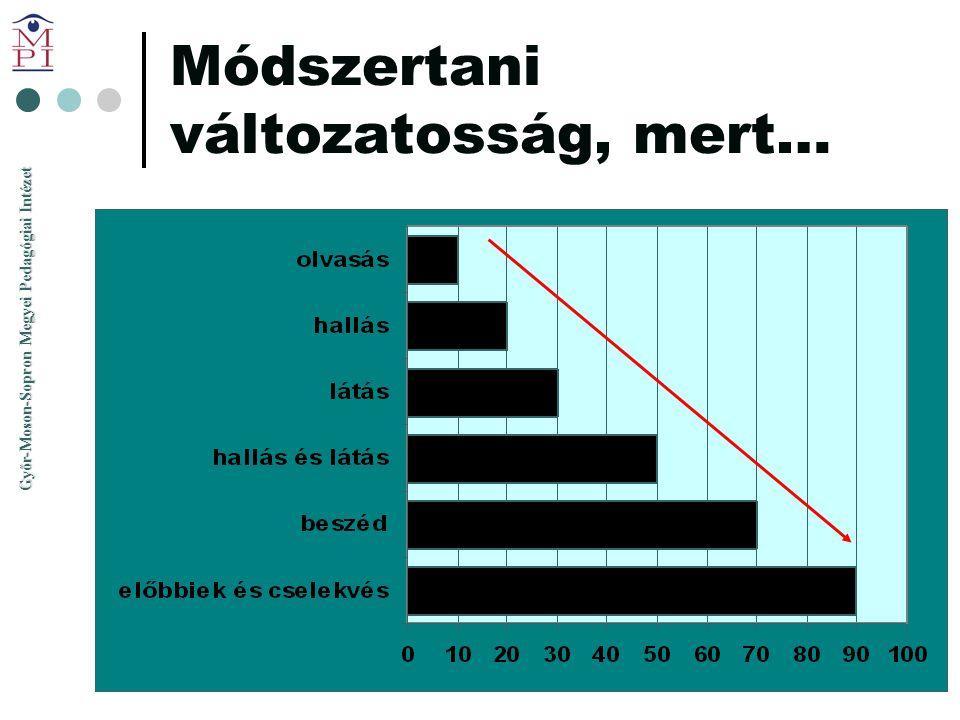 Győr-Moson-Sopron Megyei Pedagógiai Intézet Módszertani változatosság, mert…