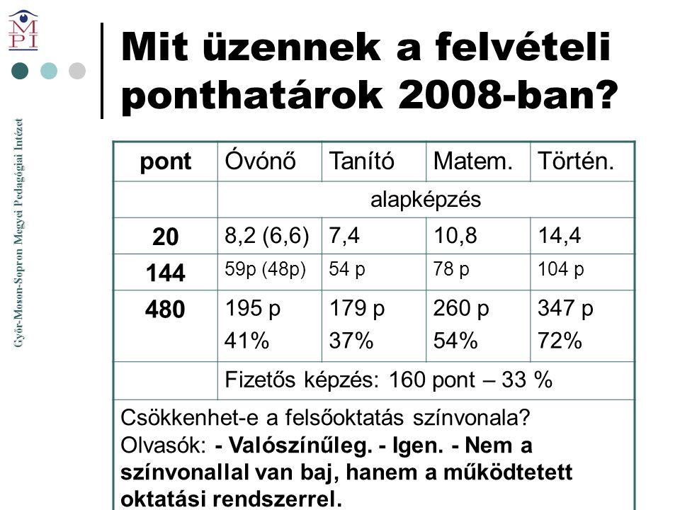 Győr-Moson-Sopron Megyei Pedagógiai Intézet Mit üzennek a felvételi ponthatárok 2008-ban? pontÓvónőTanítóMatem.Történ. alapképzés 20 8,2 (6,6)7,410,81