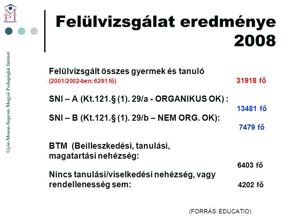 Győr-Moson-Sopron Megyei Pedagógiai Intézet Felülvizsgálat eredménye 2008 Felülvizsgált összes gyermek és tanuló (2001/2002-ben: 6291 fő) 31918 fő SNI