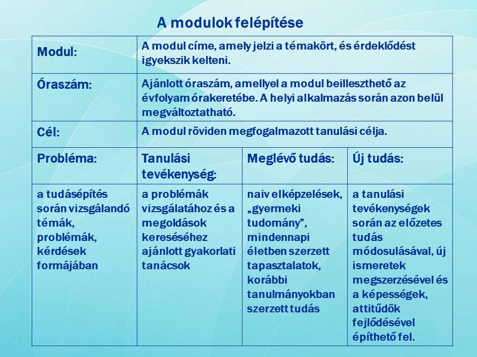 A modulok felépítése Modul: A modul címe, amely jelzi a témakört, és érdeklődést igyekszik kelteni. Óraszám: Ajánlott óraszám, amellyel a modul beille