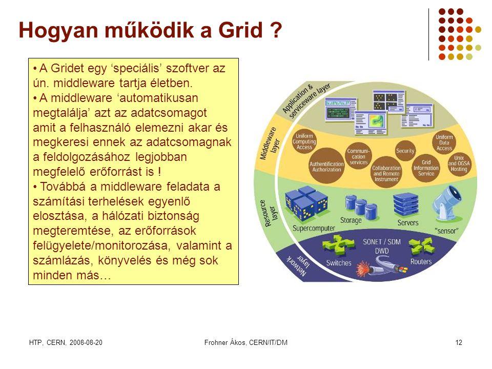 HTP, CERN, 2008-08-20Frohner Ákos, CERN/IT/DM12 Hogyan működik a Grid ? • A Gridet egy 'speciális' szoftver az ún. middleware tartja életben. • A midd