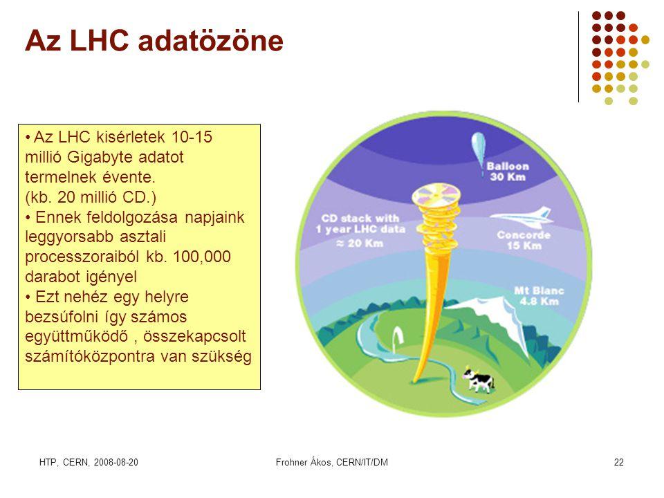 HTP, CERN, 2008-08-20Frohner Ákos, CERN/IT/DM22 Az LHC adatözöne • Az LHC kisérletek 10-15 millió Gigabyte adatot termelnek évente. (kb. 20 millió CD.
