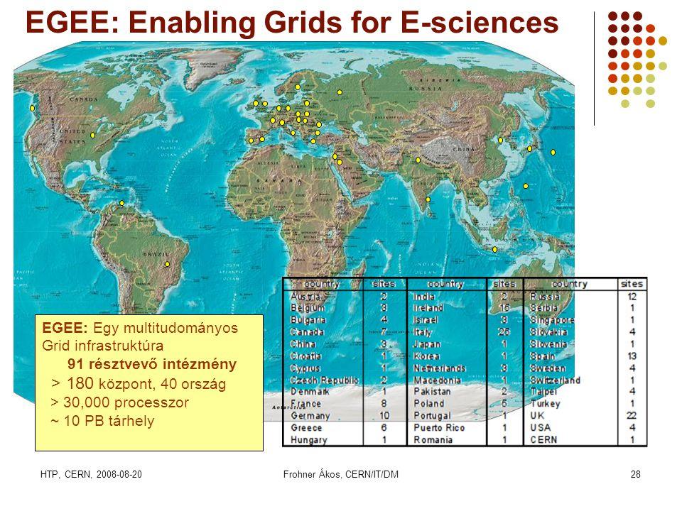 HTP, CERN, 2008-08-20Frohner Ákos, CERN/IT/DM28 EGEE: Egy multitudományos Grid infrastruktúra 91 résztvevő intézmény > 180 központ, 40 ország > 30,000