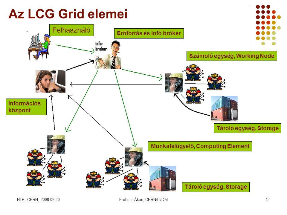 HTP, CERN, 2008-08-20Frohner Ákos, CERN/IT/DM42 Az LCG Grid elemei Számoló egység, Working Node Tároló egység, Storage Erőforrás és infó bróker Inform