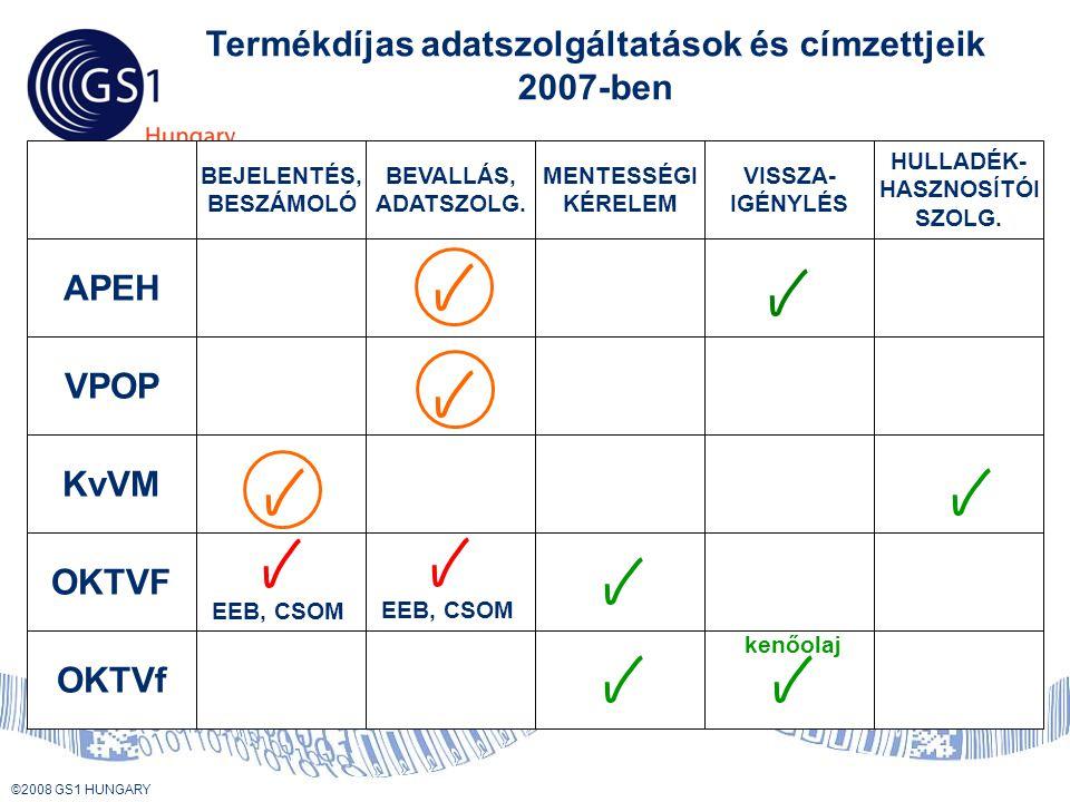 © 2008 GS1 US ©2008 GS1 HUNGARY Termékdíjas adatszolgáltatások és címzettjeik 2007-ben APEH VPOP KvVM OKTVF OKTVf MENTESSÉGI KÉRELEM VISSZA- IGÉNYLÉS HULLADÉK- HASZNOSÍTÓI SZOLG.