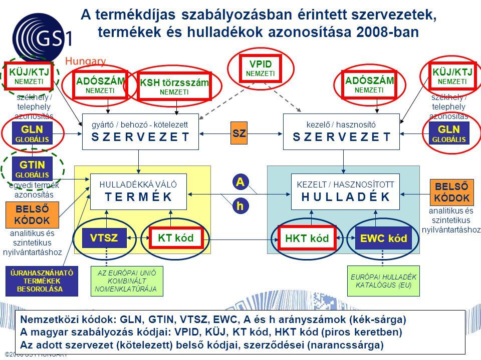© 2008 GS1 US ©2008 GS1 HUNGARY A termékdíjas szabályozásban érintett szervezetek, termékek és hulladékok azonosítása 2008-ban GTIN GLOBÁLIS GLN GLOBÁLIS HULLADÉKKÁ VÁLÓ T E R M É K gyártó / behozó - kötelezett S Z E R V E Z E T egyedi termék azonosítás székhely / telephely azonosítás VTSZ székhely / telephely azonosítás KEZELT / HASZNOSÍTOTT H U L L A D É K kezelő / hasznosító S Z E R V E Z E T GLN GLOBÁLIS HKT kód EURÓPAI HULLADÉK KATALÓGUS (EU) Nemzetközi kódok: GLN, GTIN, VTSZ, EWC, A és h arányszámok (kék-sárga) A magyar szabályozás kódjai: VPID, KÜJ, KT kód, HKT kód (piros keretben) Az adott szervezet (kötelezett) belső kódjai, szerződései (narancssárga) SZ A h BELSŐ KÓDOK EWC kód AZ EURÓPAI UNIÓ KOMBINÁLT NOMENKLATÚRÁJA BELSŐ KÓDOK analitikus és szintetikus nyilvántartáshoz KT kód analitikus és szintetikus nyilvántartáshoz ÚJRAHASZNÁHATÓ TERMÉKEK BESOROLÁSA KÜJ/KTJ NEMZETI ADÓSZÁM NEMZETI KSH törzsszám NEMZETI ADÓSZÁM NEMZETI VPID NEMZETI KÜJ/KTJ NEMZETI