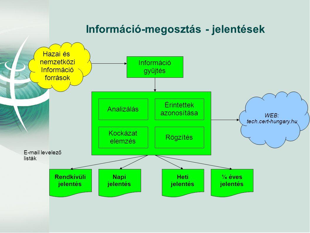 Információ-megosztás - jelentések Hazai és nemzetközi Információ források Információ gyűjtés Analizálás Kockázat elemzés Érintettek azonosítása Rendkí
