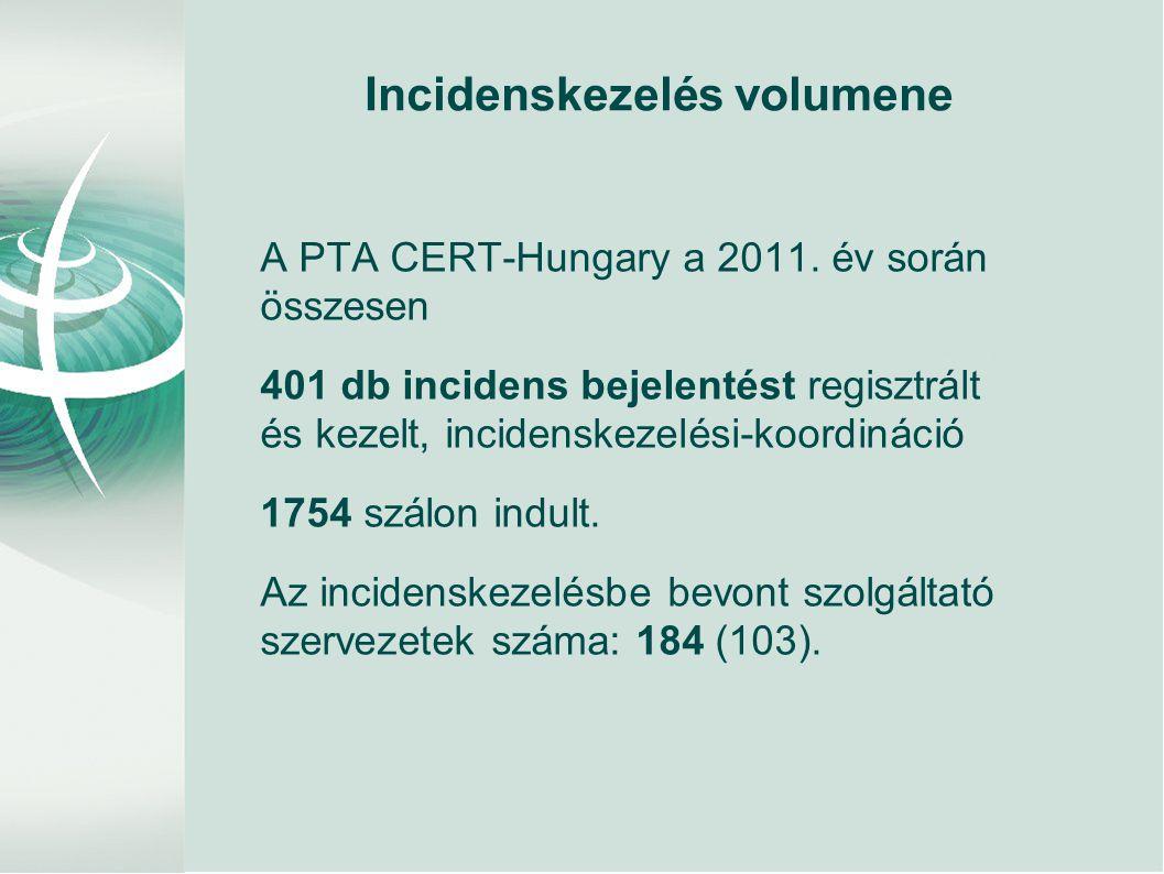 Incidenskezelés volumene A PTA CERT-Hungary a 2011. év során összesen 401 db incidens bejelentést regisztrált és kezelt, incidenskezelési-koordináció