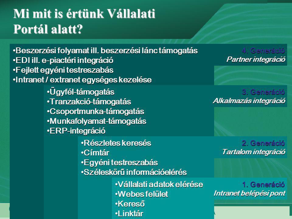 A SYNERGON CSOPORT TAGJA 18 •Beszerzési folyamat ill. beszerzési lánc támogatás •EDI ill. e-piactéri integráció •Fejlett egyéni testreszabás •Intranet