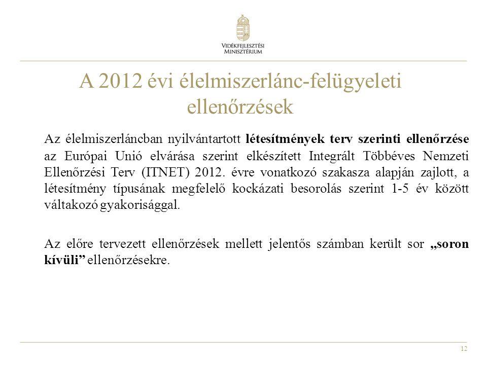 12 A 2012 évi élelmiszerlánc-felügyeleti ellenőrzések Az élelmiszerláncban nyilvántartott létesítmények terv szerinti ellenőrzése az Európai Unió elvá