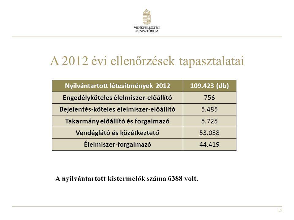 15 A 2012 évi ellenőrzések tapasztalatai Nyilvántartott létesítmények 2012109.423 (db) Engedélyköteles élelmiszer-előállító756 Bejelentés-köteles élel