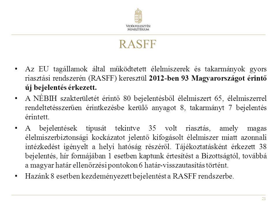 21 RASFF • Az EU tagállamok által működtetett élelmiszerek és takarmányok gyors riasztási rendszerén (RASFF) keresztül 2012-ben 93 Magyarországot érin
