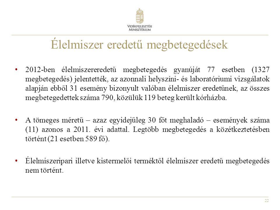 22 Élelmiszer eredetű megbetegedések • 2012-ben élelmiszereredetű megbetegedés gyanúját 77 esetben (1327 megbetegedés) jelentették, az azonnali helysz