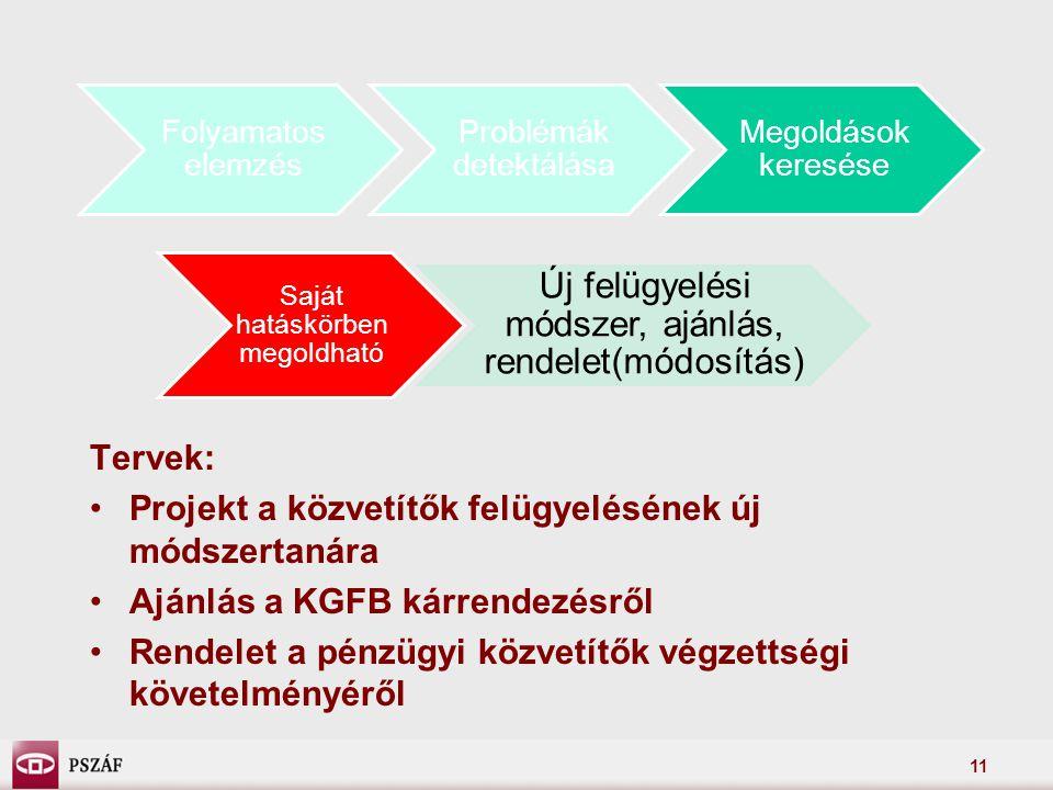 11 Folyamatos elemzés Problémák detektálása Megoldások keresése Saját hatáskörben megoldható Új felügyelési módszer, ajánlás, rendelet(módosítás) Tervek: •Projekt a közvetítők felügyelésének új módszertanára •Ajánlás a KGFB kárrendezésről •Rendelet a pénzügyi közvetítők végzettségi követelményéről