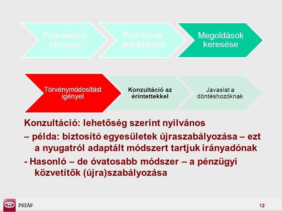 12 Folyamatos elemzés Problémák detektálása Megoldások keresése Törvénymódosítást igényel Konzultáció az érintettekkel Javaslat a döntéshozóknak Konzultáció: lehetőség szerint nyilvános – példa: biztosító egyesületek újraszabályozása – ezt a nyugatról adaptált módszert tartjuk irányadónak - Hasonló – de óvatosabb módszer – a pénzügyi közvetítők (újra)szabályozása