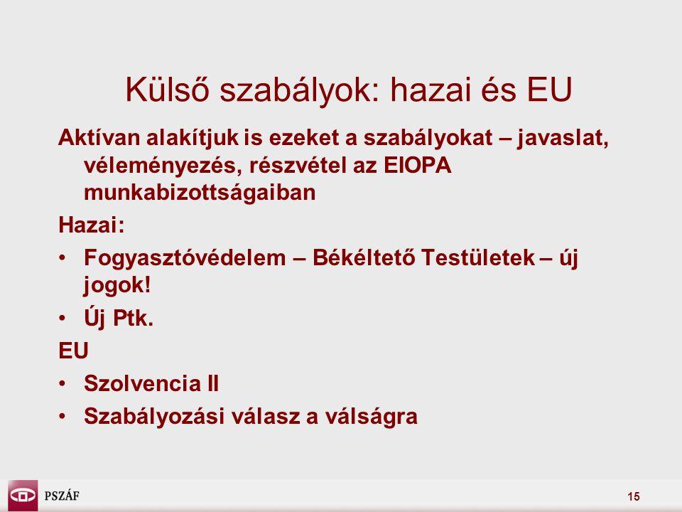 15 Külső szabályok: hazai és EU Aktívan alakítjuk is ezeket a szabályokat – javaslat, véleményezés, részvétel az EIOPA munkabizottságaiban Hazai: •Fogyasztóvédelem – Békéltető Testületek – új jogok.