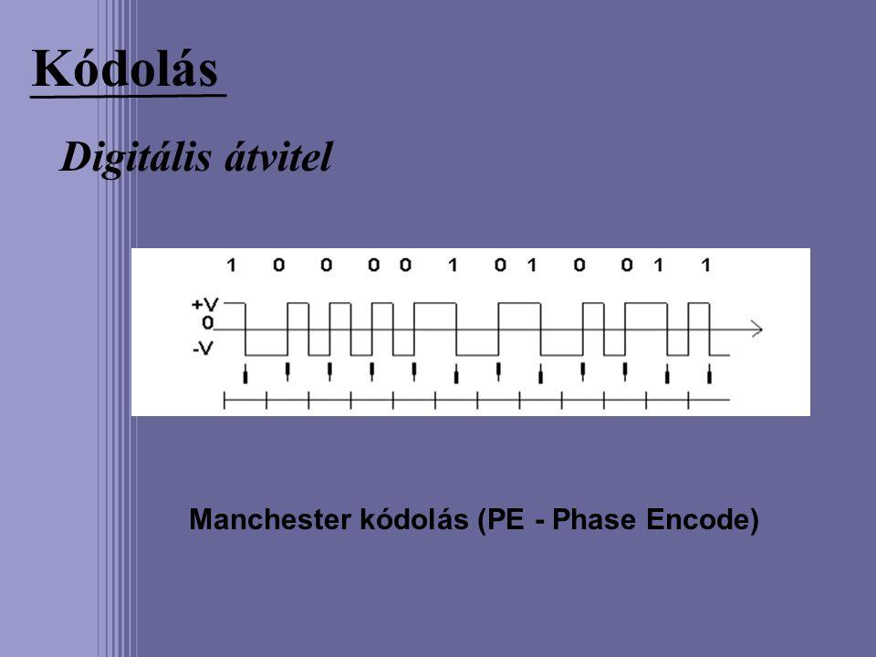 Kódolás Digitális átvitel Manchester kódolás (PE - Phase Encode)