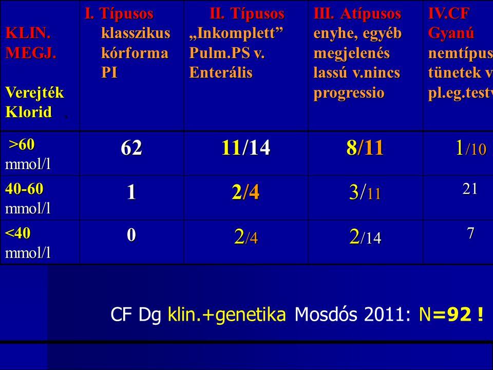 """KLIN. KLIN.MEGJ.Verejték Klorid. I. Típusos klasszikus klasszikus kórforma kórforma PI PI II. Típusos II. Típusos""""Inkomplett"""" Pulm.PS v. Enterális III"""