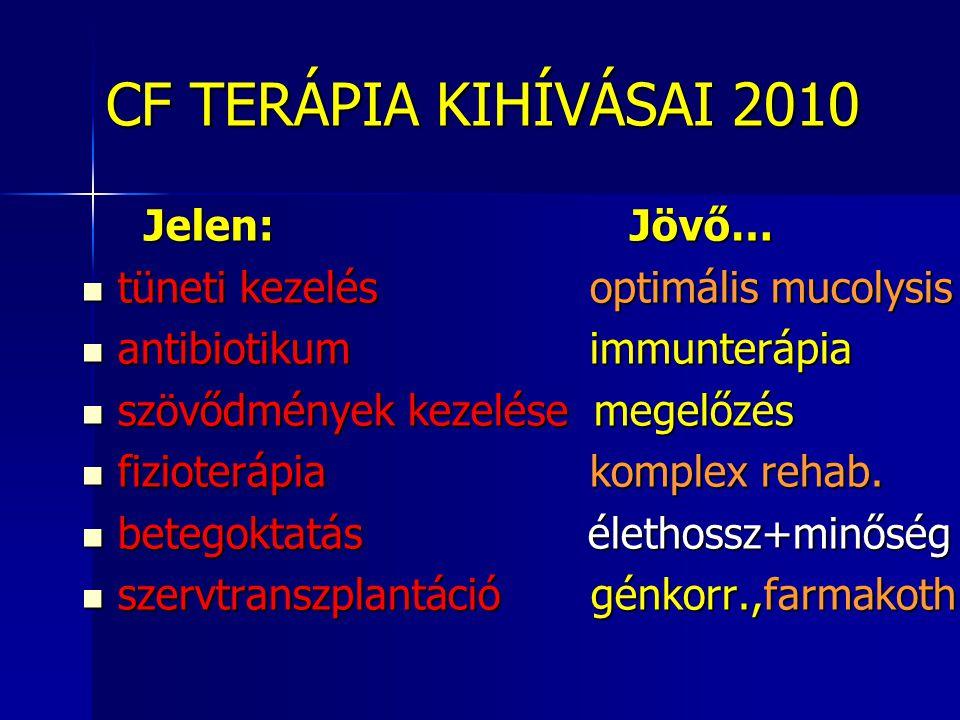CF TERÁPIA KIHÍVÁSAI 2010 CF TERÁPIA KIHÍVÁSAI 2010 Jelen: Jövő… Jelen: Jövő…  tüneti kezelés optimális mucolysis  antibiotikum immunterápia  szövődmények kezelése megelőzés  fizioterápia komplex rehab.
