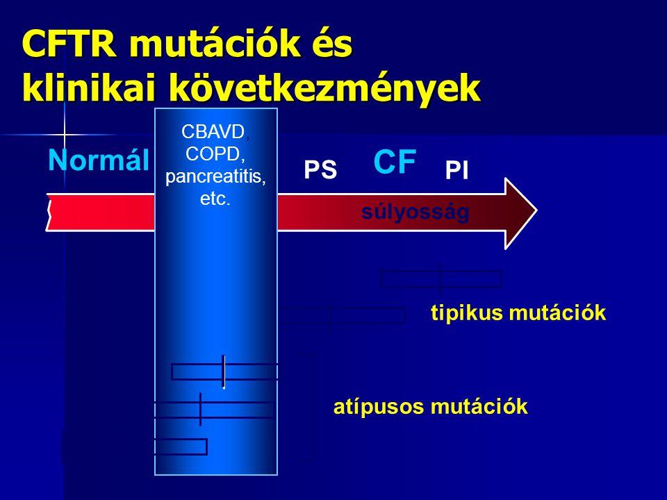 CFTR mutációk és klinikai következmények súlyosság CF Normál PS PI tipikus mutációk CBAVD, COPD, pancreatitis, etc. atípusos mutációk