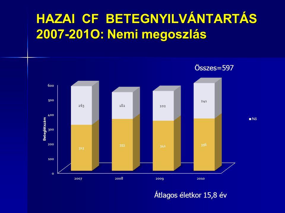 HAZAI CF BETEGNYILVÁNTARTÁS 2007-201O: Nemi megoszlás Összes=597 Átlagos életkor 15,8 év