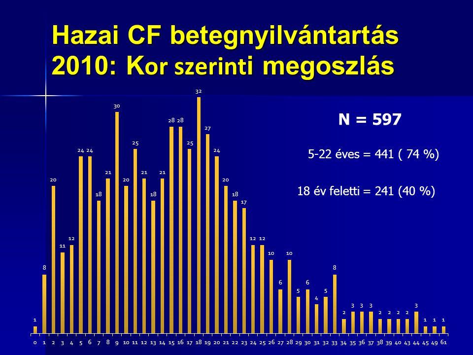 Hazai CF betegnyilvántartás 2010: K or szerint i megoszlás 18 év feletti = 241 (40 %) 5-22 éves = 441 ( 74 %) N = 597