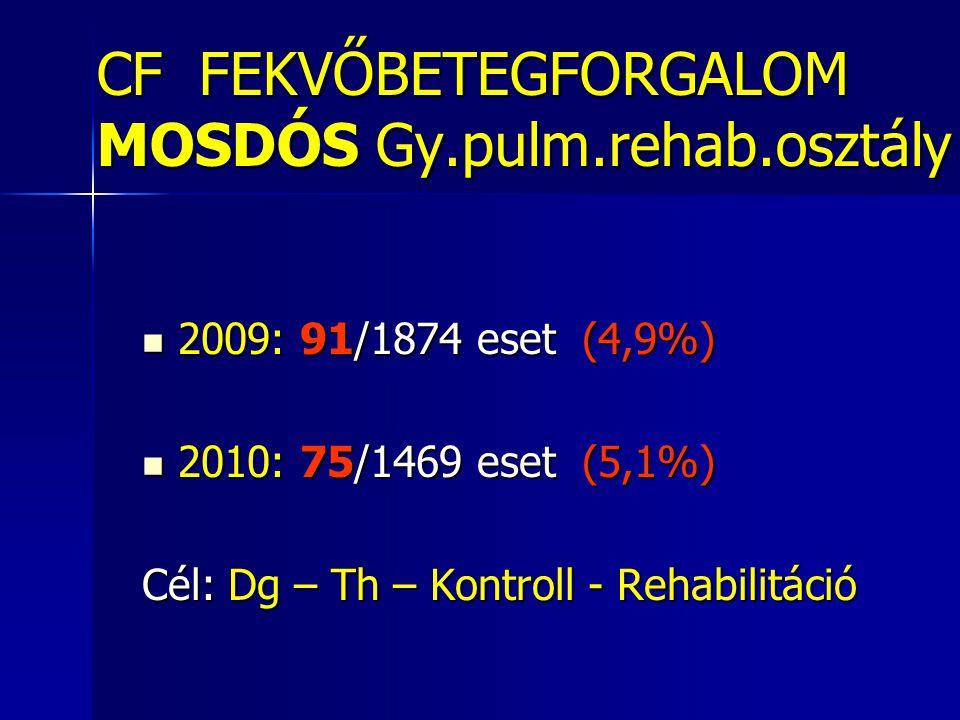 CF BETEGNYILVÁNTARTÁS 2011 Mosdós N=159  Rendszeresen gondozottak N=49  Éves ellenőrzés alatt állók N=37 Összesen: 86 (>18 é 38=44%) Összesen: 86 (>18 é 38=44%)  CF gyanú miatt megfigyelés N=31  Diff.dg-ban génhordozás felmerült N=42 Összesen: 73 Összesen: 73