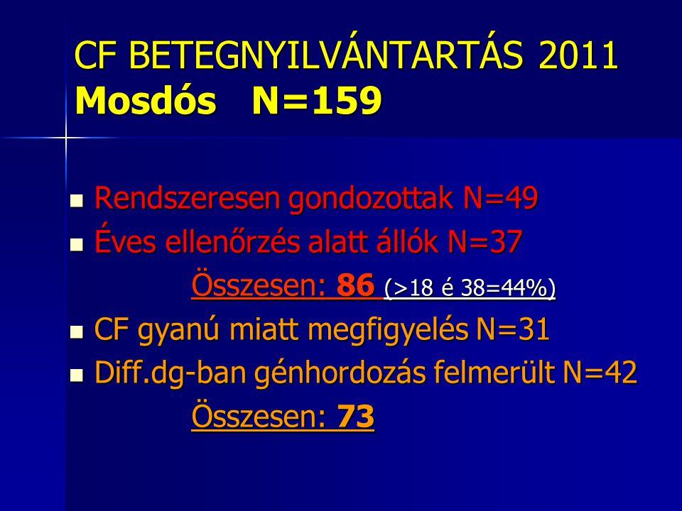 CF BETEGNYILVÁNTARTÁS 2011 Mosdós N=159  Rendszeresen gondozottak N=49  Éves ellenőrzés alatt állók N=37 Összesen: 86 (>18 é 38=44%) Összesen: 86 (>