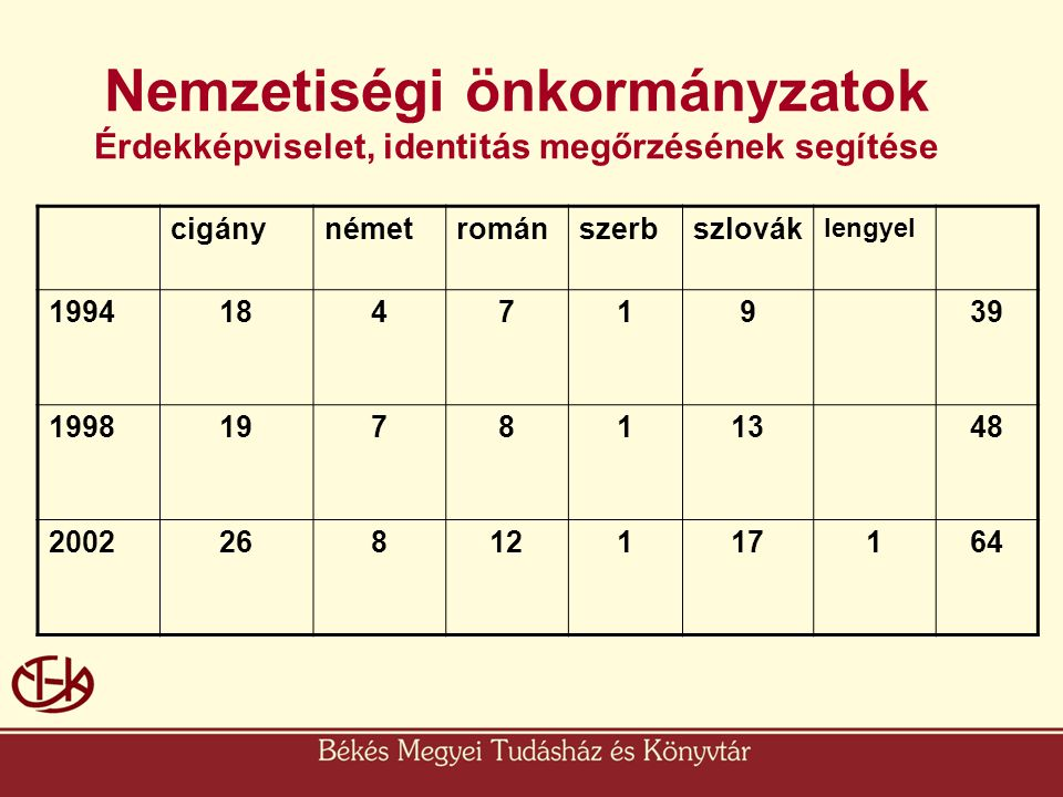 Nemzetiségi önkormányzatok Érdekképviselet, identitás megőrzésének segítése cigánynémetrománszerbszlovák lengyel 199418471939 1998197811348 2002268121