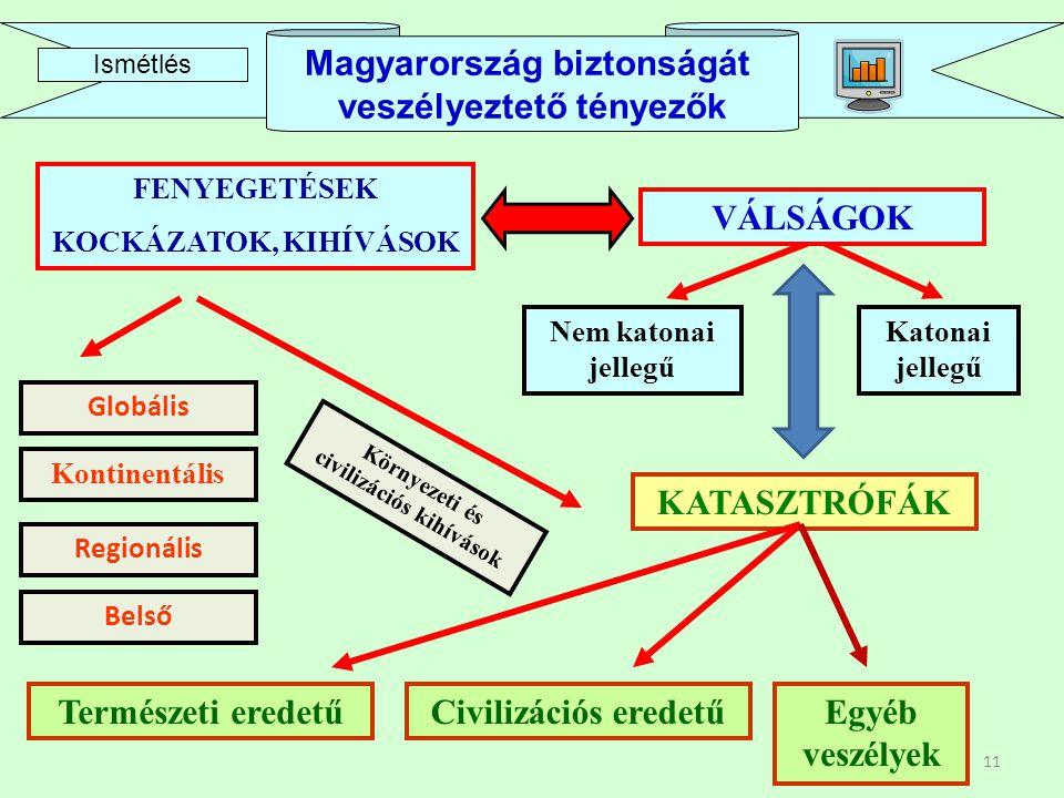 11 FENYEGETÉSEK KOCKÁZATOK, KIHÍVÁSOK VÁLSÁGOK KATASZTRÓFÁK Globális Regionális Belső Katonai jellegű Nem katonai jellegű Természeti eredetűCivilizációs eredetűEgyéb veszélyek VÁLSÁGOK Környezeti és civilizációs kihívások Kontinentális Magyarország biztonságát veszélyeztető tényezők Ismétlés
