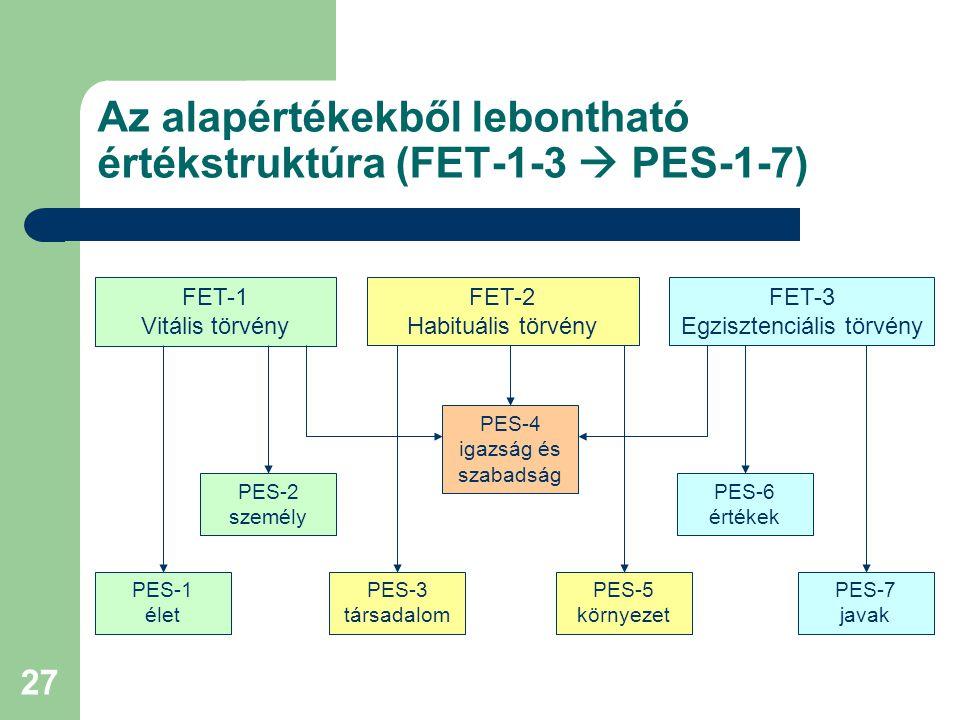 27 Az alapértékekből lebontható értékstruktúra (FET-1-3  PES-1-7) FET-1 Vitális törvény FET-2 Habituális törvény FET-3 Egzisztenciális törvény PES-1