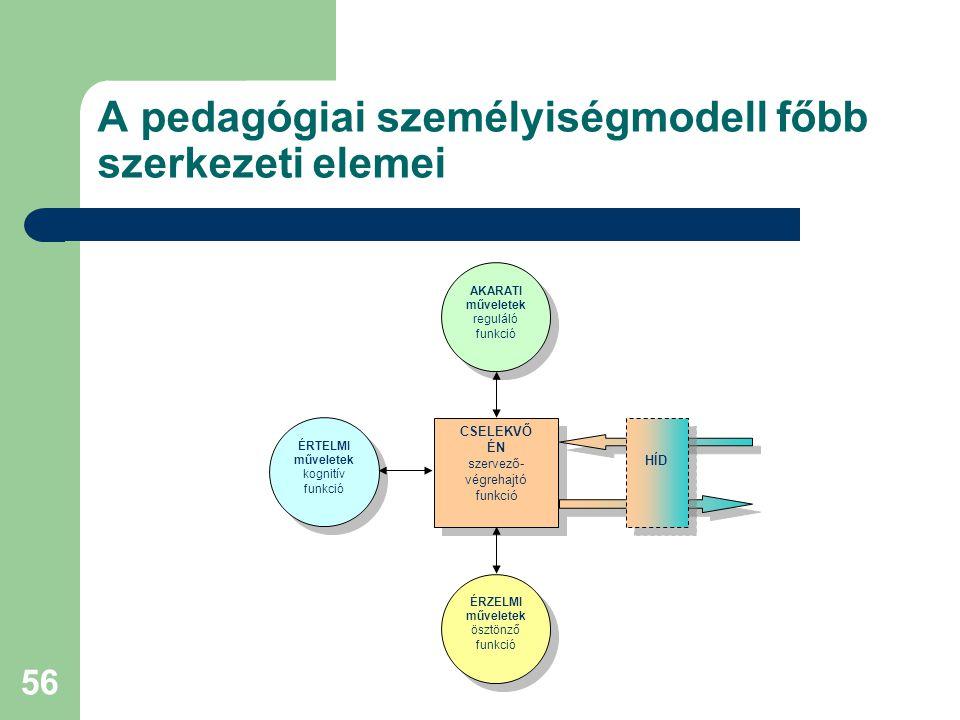 56 A pedagógiai személyiségmodell főbb szerkezeti elemei CSELEKVŐ ÉN szervező- végrehajtó funkció CSELEKVŐ ÉN szervező- végrehajtó funkció HÍD ÉRTELMI műveletek kognitív funkció AKARATI műveletek reguláló funkció ÉRZELMI műveletek ösztönző funkció