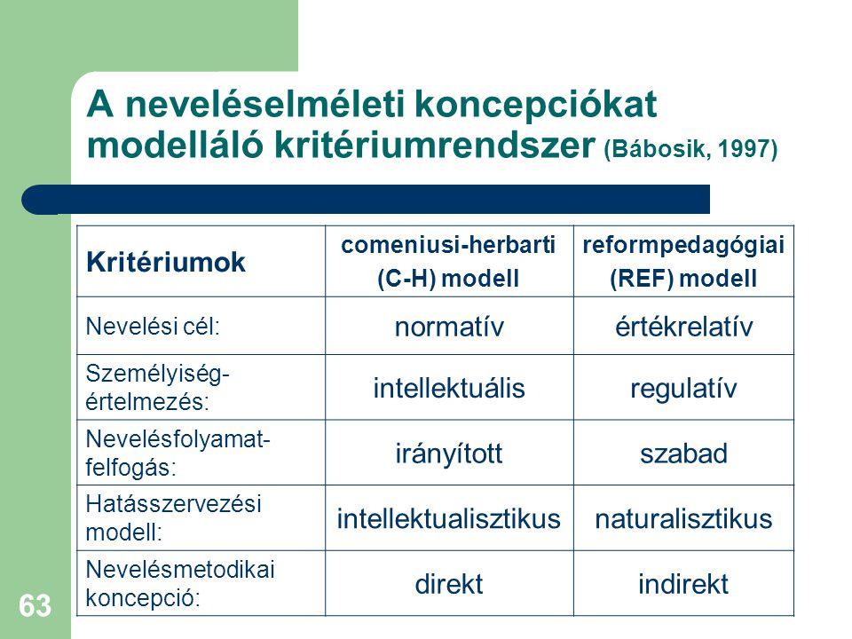 63 A neveléselméleti koncepciókat modelláló kritériumrendszer (Bábosik, 1997) Kritériumok comeniusi-herbarti (C-H) modell reformpedagógiai (REF) modell Nevelési cél: normatívértékrelatív Személyiség- értelmezés: intellektuálisregulatív Nevelésfolyamat- felfogás: irányítottszabad Hatásszervezési modell: intellektualisztikusnaturalisztikus Nevelésmetodikai koncepció: direktindirekt