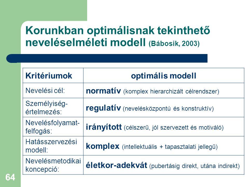 64 Korunkban optimálisnak tekinthető neveléselméleti modell (Bábosik, 2003) Kritériumokoptimális modell Nevelési cél: normatív (komplex hierarchizált célrendszer) Személyiség- értelmezés: regulatív (nevelésközpontú és konstruktív) Nevelésfolyamat- felfogás: irányított (célszerű, jól szervezett és motiváló) Hatásszervezési modell: komplex (intellektuális + tapasztalati jellegű) Nevelésmetodikai koncepció: életkor-adekvát (pubertásig direkt, utána indirekt)