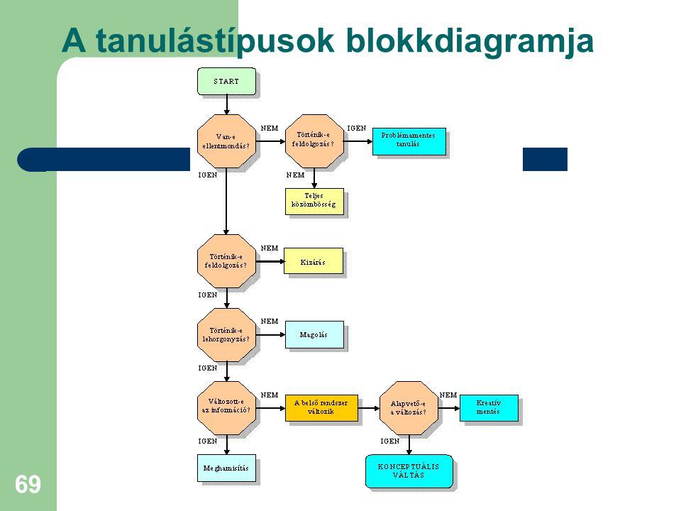 69 A tanulástípusok blokkdiagramja
