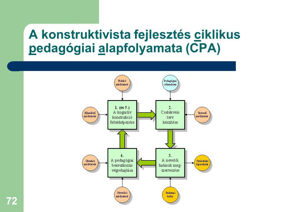 72 A konstruktivista fejlesztés ciklikus pedagógiai alapfolyamata (CPA)
