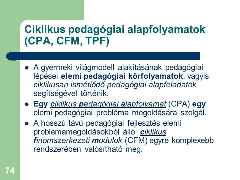 74 Ciklikus pedagógiai alapfolyamatok (CPA, CFM, TPF)  A gyermeki világmodell alakításának pedagógiai lépései elemi pedagógiai körfolyamatok, vagyis ciklikusan ismétlődő pedagógiai alapfeladatok segítségével történik.
