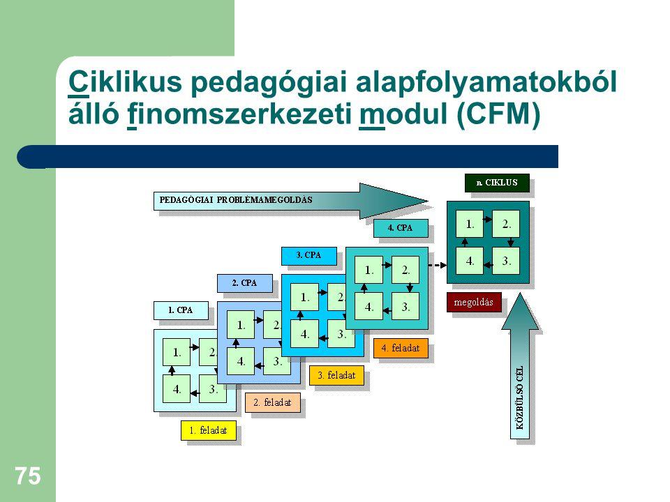 75 Ciklikus pedagógiai alapfolyamatokból álló finomszerkezeti modul (CFM)