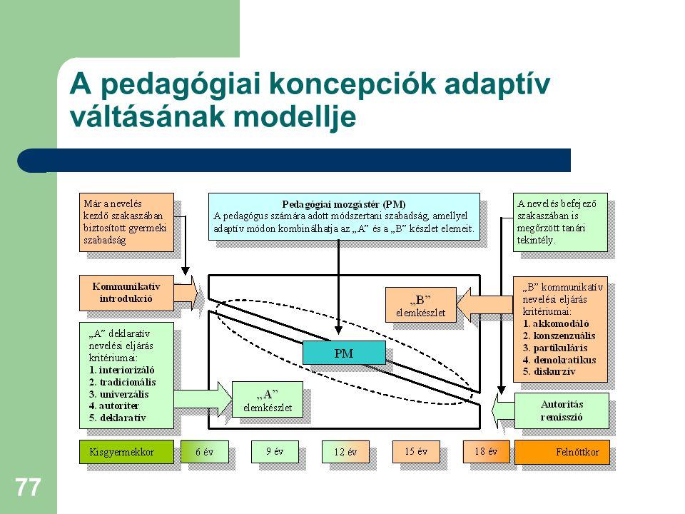 77 A pedagógiai koncepciók adaptív váltásának modellje
