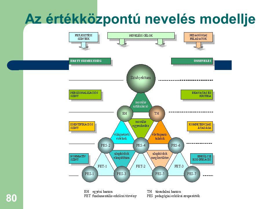 80 Az értékközpontú nevelés modellje