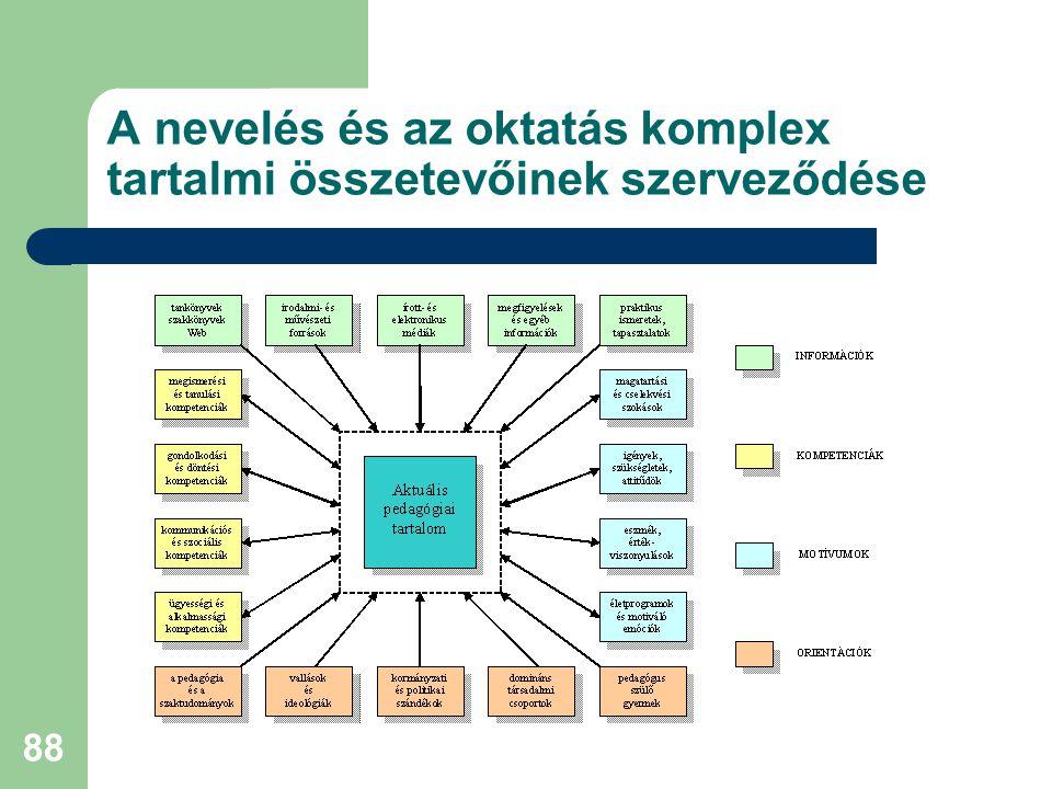 88 A nevelés és az oktatás komplex tartalmi összetevőinek szerveződése