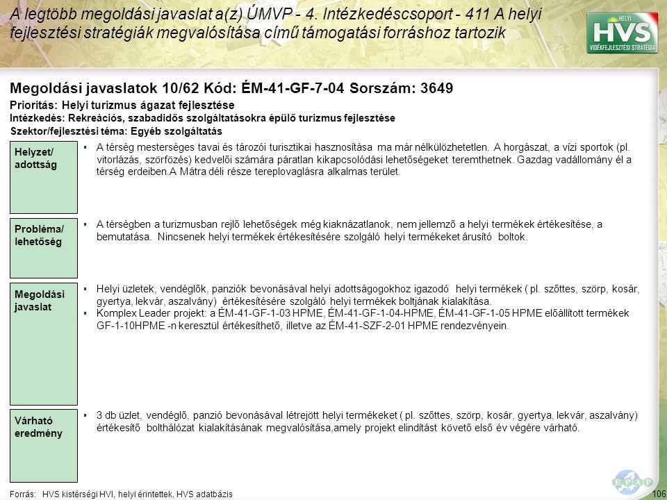 106 Forrás:HVS kistérségi HVI, helyi érintettek, HVS adatbázis Megoldási javaslatok 10/62 Kód: ÉM-41-GF-7-04 Sorszám: 3649 A legtöbb megoldási javaslat a(z) ÚMVP - 4.