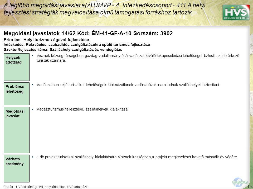 114 Forrás:HVS kistérségi HVI, helyi érintettek, HVS adatbázis Megoldási javaslatok 14/62 Kód: ÉM-41-GF-A-10 Sorszám: 3902 A legtöbb megoldási javaslat a(z) ÚMVP - 4.