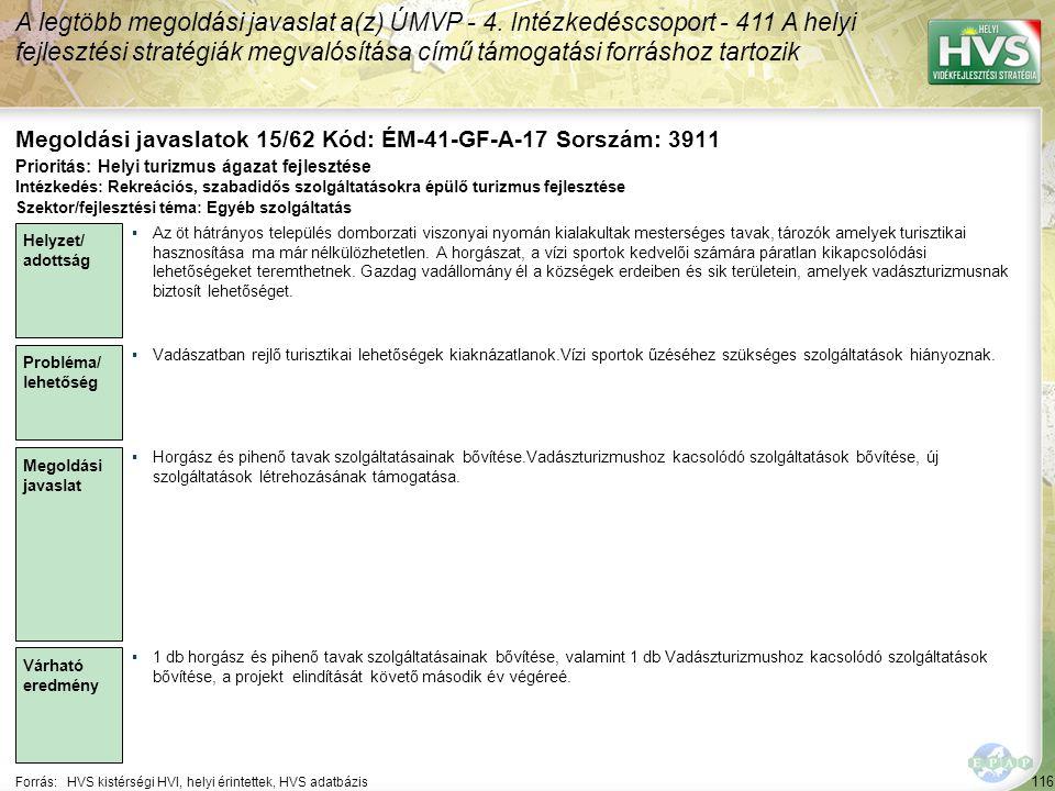 116 Forrás:HVS kistérségi HVI, helyi érintettek, HVS adatbázis Megoldási javaslatok 15/62 Kód: ÉM-41-GF-A-17 Sorszám: 3911 A legtöbb megoldási javaslat a(z) ÚMVP - 4.
