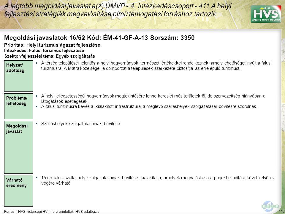 118 Forrás:HVS kistérségi HVI, helyi érintettek, HVS adatbázis Megoldási javaslatok 16/62 Kód: ÉM-41-GF-A-13 Sorszám: 3350 A legtöbb megoldási javaslat a(z) ÚMVP - 4.