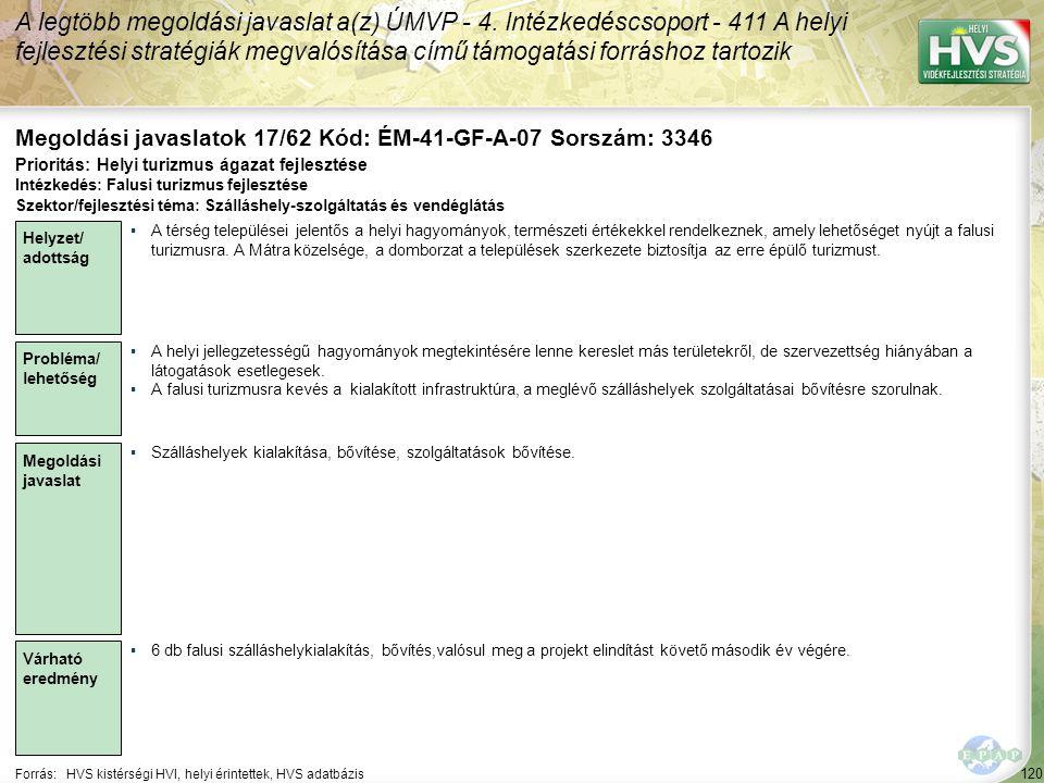 120 Forrás:HVS kistérségi HVI, helyi érintettek, HVS adatbázis Megoldási javaslatok 17/62 Kód: ÉM-41-GF-A-07 Sorszám: 3346 A legtöbb megoldási javaslat a(z) ÚMVP - 4.